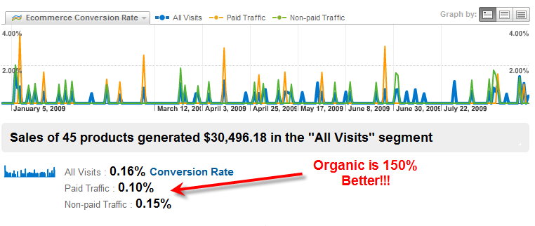 Conversion Rate: Organic Traffic vs. Paid Traffic