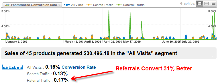 Conversion Rate: Referral vs. Search Network