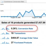 Google Analytics Conversion Rate Aggregate Summary