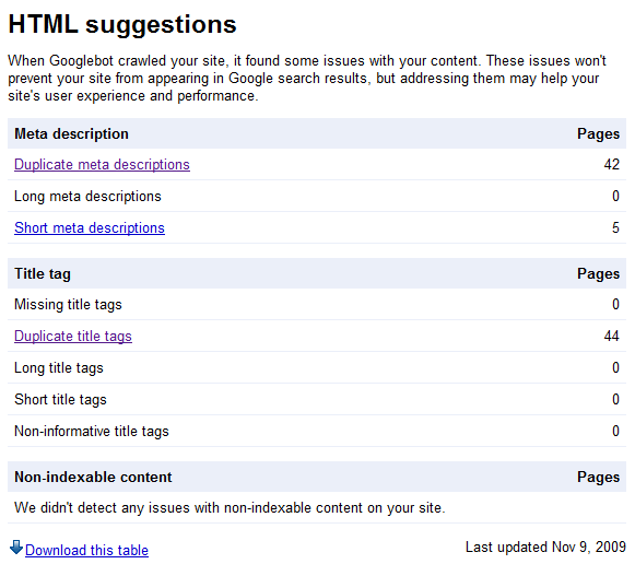 Webmaster Tools HTML Suggestions