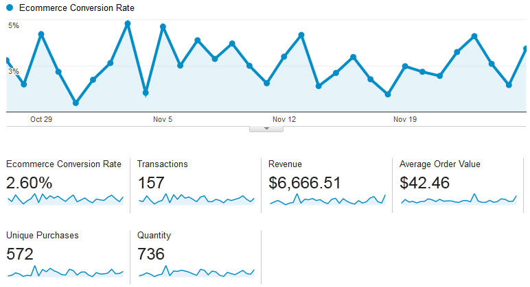 Google Universal Analytics Ecommerce Screenshot