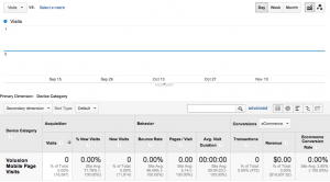 Volusion Mobile Traffic in Google Analytics